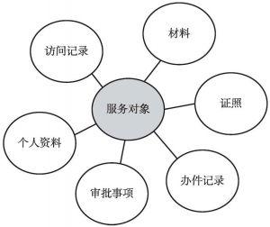 图2 以服务对象为核心的数据组织