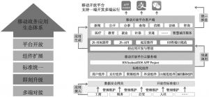 图1 移动政务应用生态体系