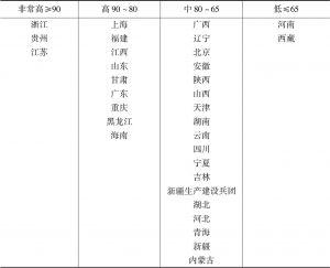 表9 省级政府网上政务服务能力分布