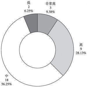 图2 省级政府网上政务服务能力
