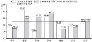 图4 各区域网上政务服务能力平均值