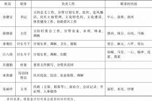 表6-3 查济村村委工作人员分工