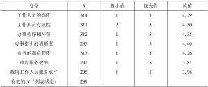 表3-6 A卷描述统计量