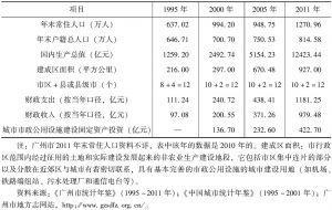 表15-1 广州市城区基本信息变化