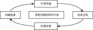 图10-3 系统动力学的闭环方法