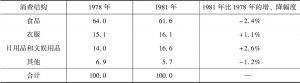 表1 1978~1981年居民消费结构变化