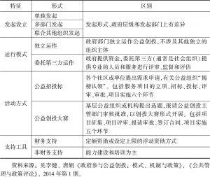 表7-2 我国政府参与公益创投的特征分类