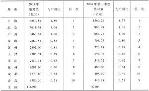 表1 10城市地区生产总值绝对值比较