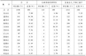 表8 2002年广州市体育产业单位地区分布