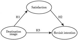 Figure 2 Research structure