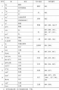 表3-1 muik brɔk祭词中的同义或近义词-续表1