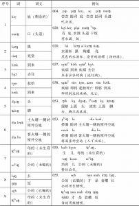 表3-2 muik brɔk祭词中的反义或对义词