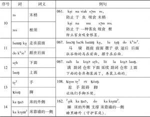 表3-2 muik brɔk祭词中的反义或对义词-续表