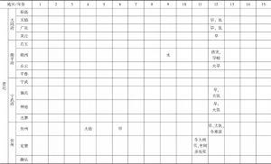 附表1 道光年间山西省各类灾害发生情况-续表1