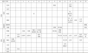 附表1 道光年间山西省各类灾害发生情况-续表2