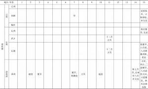 附表1 道光年间山西省各类灾害发生情况-续表9