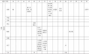 附表1 道光年间山西省各类灾害发生情况-续表14