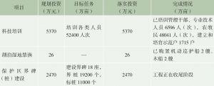 表1 三江源区生态保护和建设一期工程投资和完成情况-续表2
