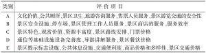 表2 海龙屯景区游客满意度评价项目分类
