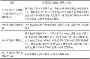 表2 北京新增产业禁限目录(2015年版)服务业情况