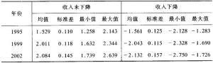 表5-4 收入对数方差描述性统计(VARLN)