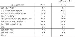 表7 受访组织财务信息披露对象(多选题)
