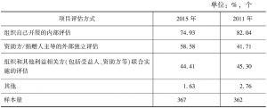 表11 受访组织评估方式(多选题)