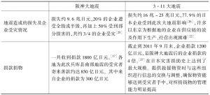 表2 阪神地震与3·11地震日本企业的应急能力和参与能力比较