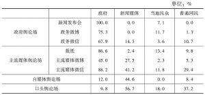 表4 各舆论场中的舆论信源分布