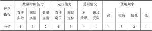 表5.7 语序式的典型性评估体系