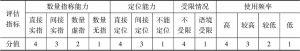 表5.10 弱标记式的典型性评估体系
