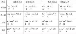 表7.2 语序式一览-续表