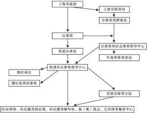 图1 上海市群众体育管理体制