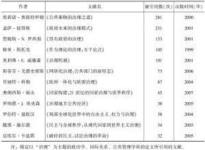 表1-2 中文社会科学引文索引数据库中,被引用排前200名,且引文题材为译文的文献汇总