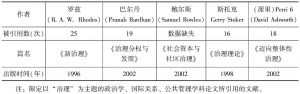 表1-3 中文社会科学引文索引数据库中,排前200名的被引用文献中引文题材为外文的文献汇总