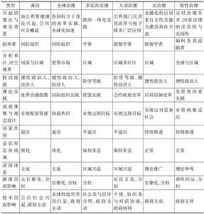 表2-3 治理类型特征简表