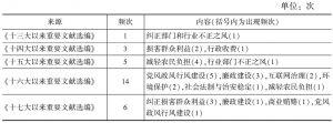 表4-1 专项治理在党的文件中的出现频率