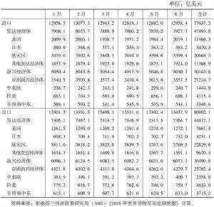表2 2016年1~6月世界分地区实际贸易量