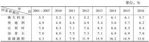表2-2 失业率:发达经济体(2001~2016年)