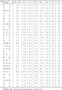表2-2 失业率:发达经济体(2001~2016年)-续表