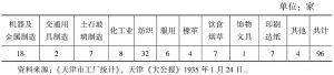 表0-2 1935年天津市工厂统计