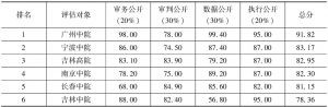 表2 中国司法透明度指数评估结果(满分:100分)