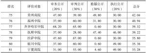 表2 中国司法透明度指数评估结果(满分:100分)-续表3