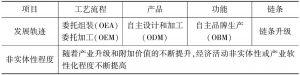 表3-1 GVC下产业升级的一般路径