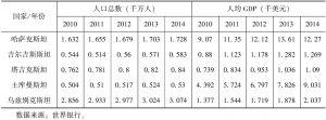 表7-19 中亚国家的人口和财富