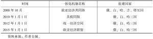 表8-1 独联体空间内一体化进程情况一览表