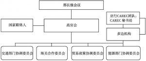 图8-1 中亚区域经济合作计划机制架构图