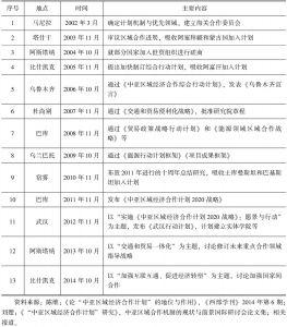 表8-2 中亚区域经济合作计划部长级会议一览表