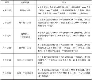 表8-3 中亚区域经济合作6大走廊一览表