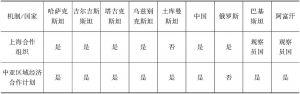 表8-4 中亚地区及周边各国参与地区合作机制分布情况表